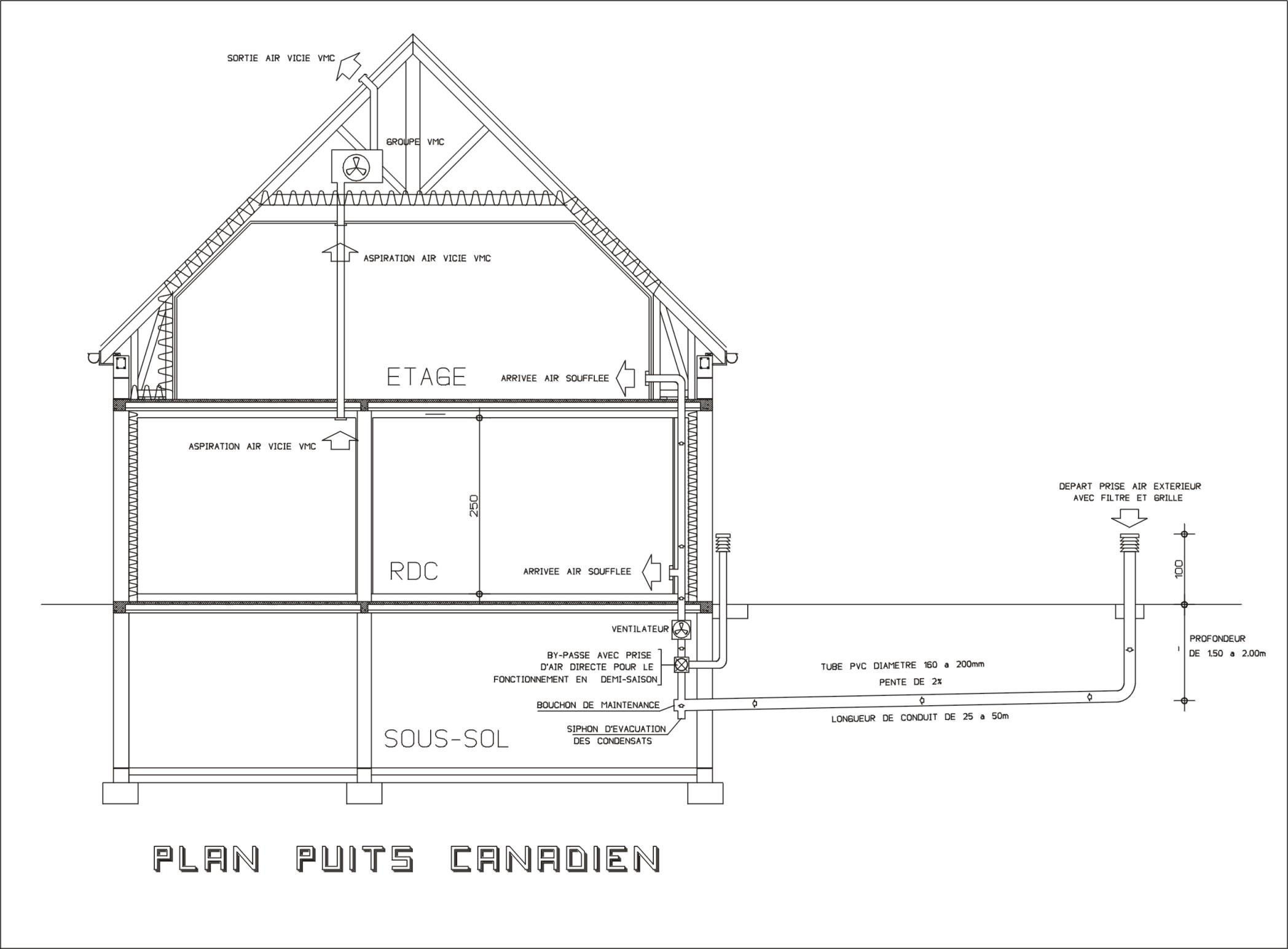 Puits Canadien Plan pour le puits canadien - [association appel d'air]